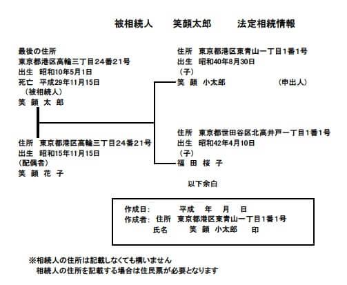 法定相続証明情報制度について 法定相続情報一覧図